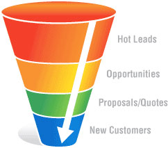 hot-leads-funnel