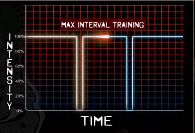 insanity interval training